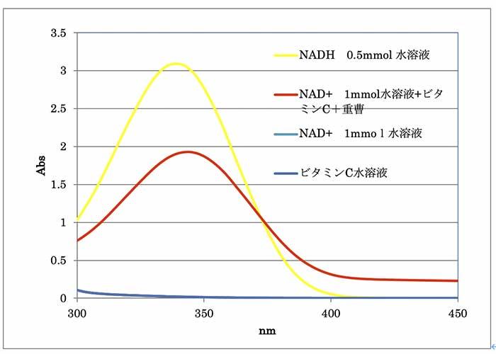 ビタミンとミネラルの実験グラフ