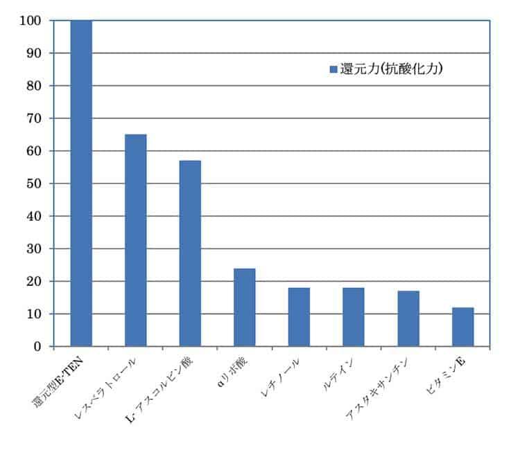 還元型E-TENと他の抗酸化力を比較したグラフ
