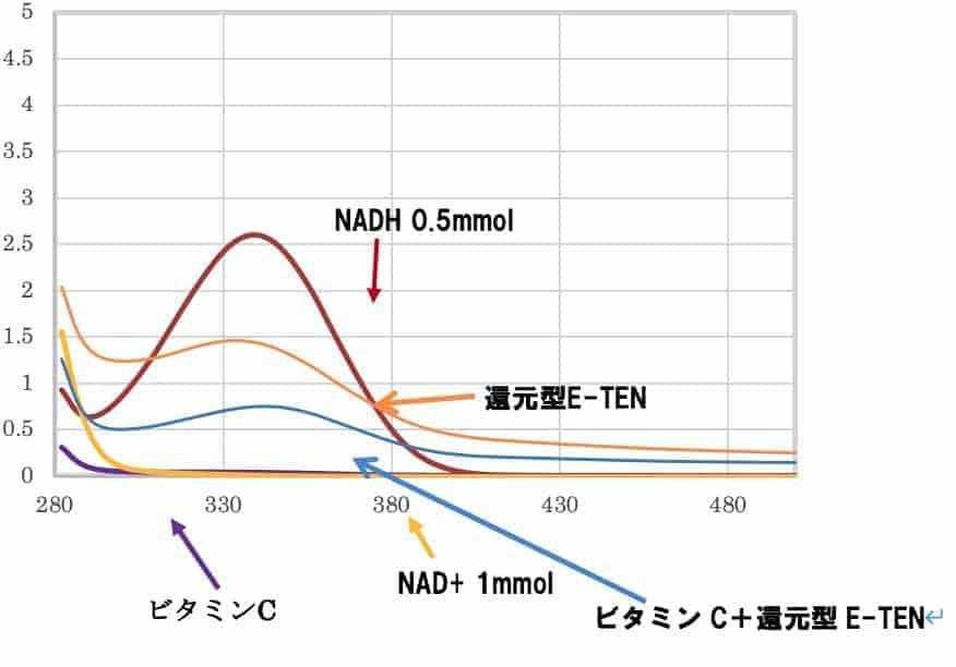 還元型e-tenの抗酸化力を測定したNAD+試験方法