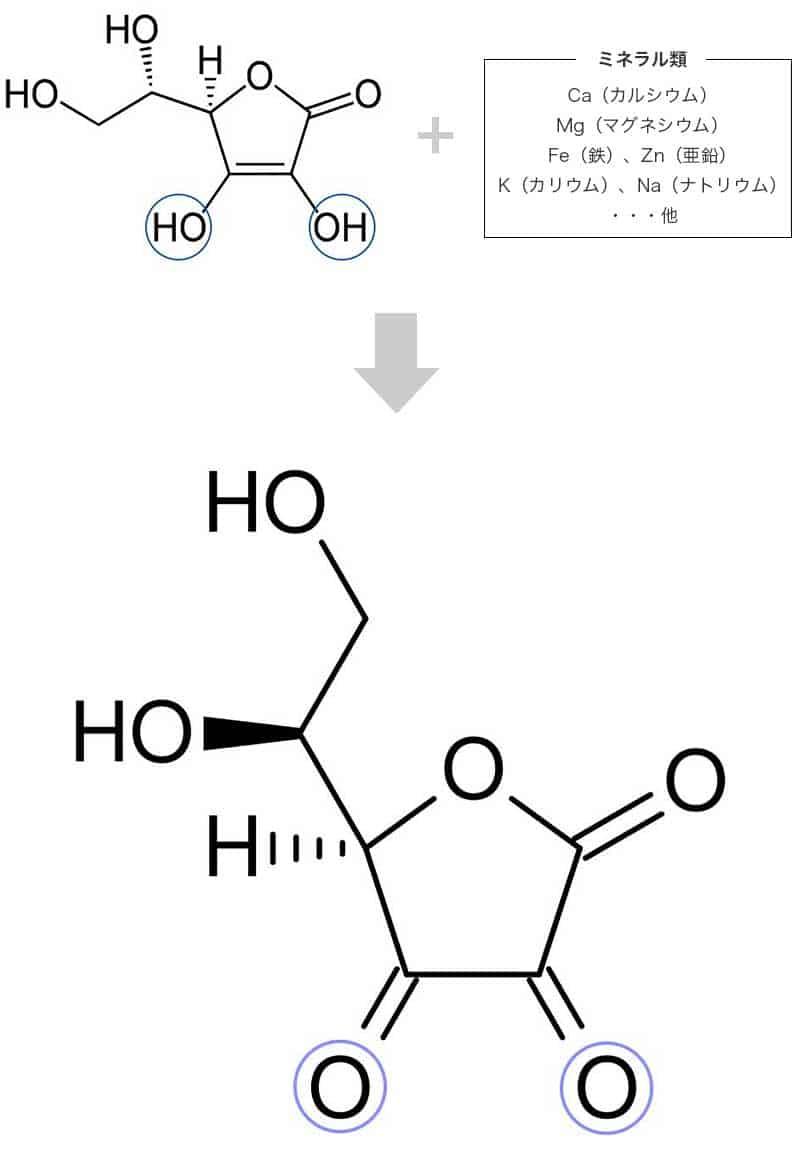 L-アスコルビン酸(ビタミンC)にミネラルを加えた時の抗酸化の化学式
