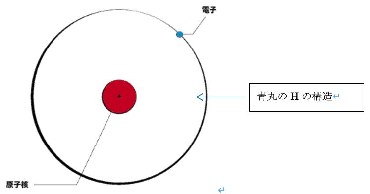 水素原子の電子配置図