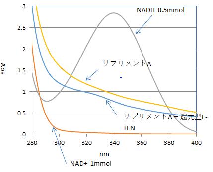 試験結果技グラフ