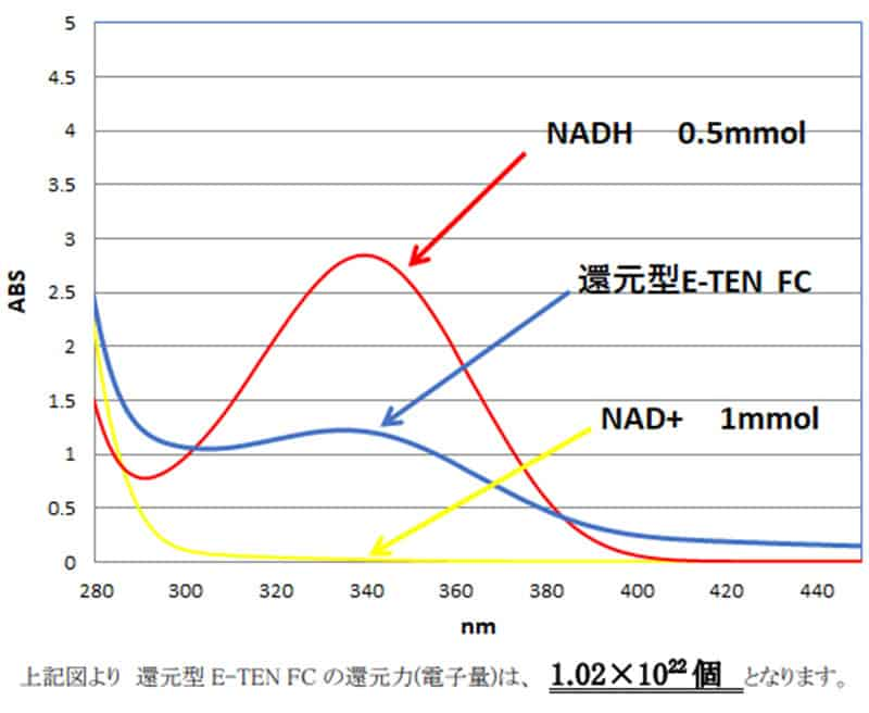 還元型E-TEN FCの測定値のグラフ