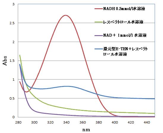 • 山梨県産業技術センターの紫外可視分光光度計の測定結果