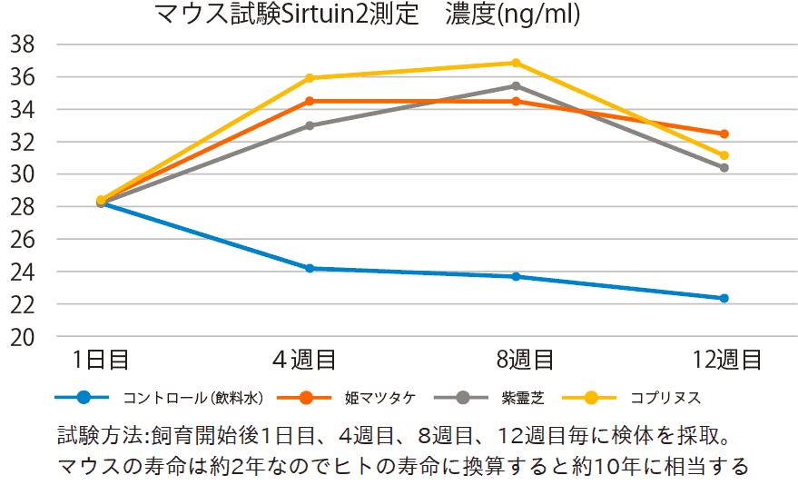 マウスの飼育実験でのサーチュイン遺伝子活性化の結果のグラフ