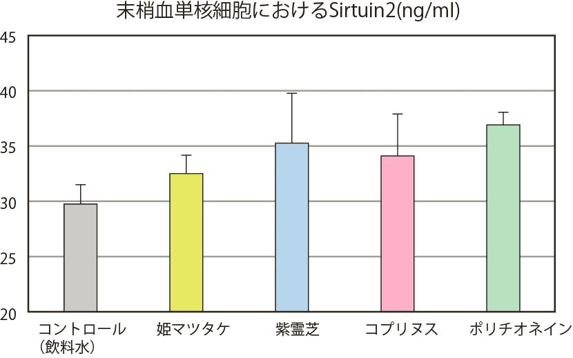 ポリチオネインのヒト末梢血単核細胞の実験結果のグラフ