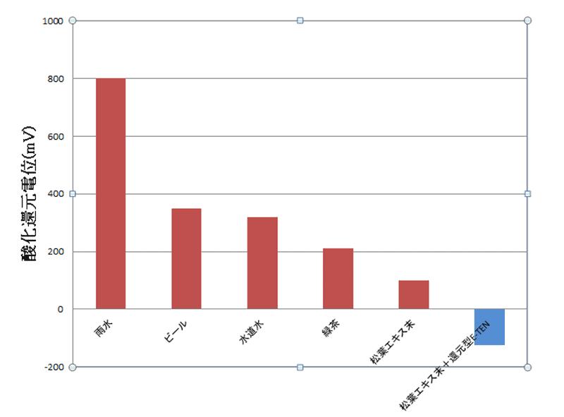 松葉+TENと他の飲料との酸化還元電位を比較したグラフ