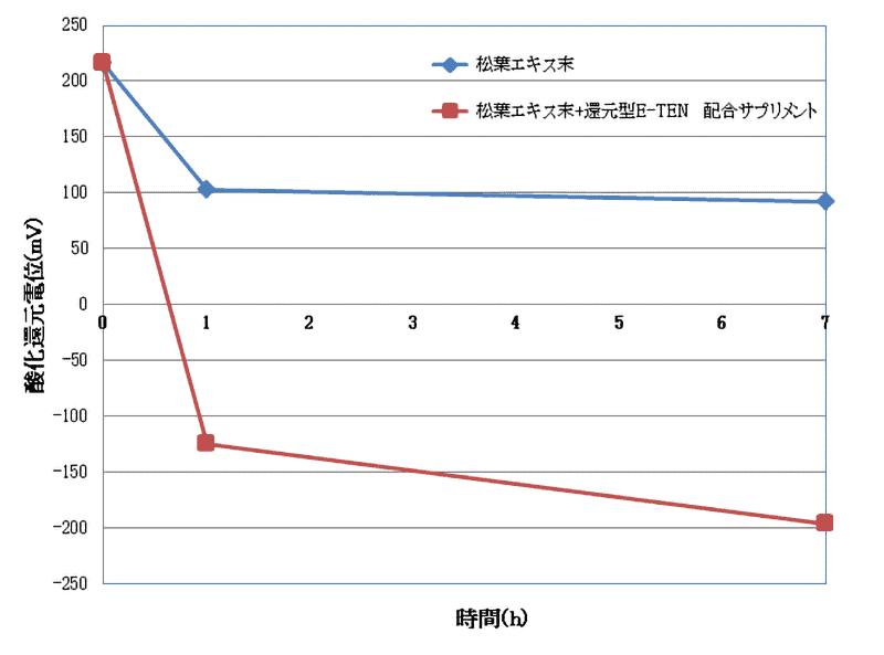 時間経過での松葉+TENの酸化還元電位を示したグラフ
